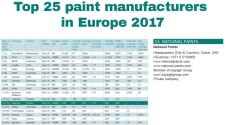 دهانات ناشونال تحافظ على ترتيبها بين كبرى الشركات المصنعة للدهانات في أوروبا، إفريقيا والشرق الأوسط