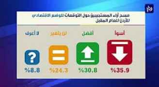 منتدى الإستراتيجيات الأردني .. مسح ثقة المستثمر يظهر تحسن في بعض المؤشرات
