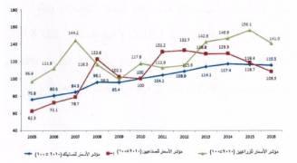 المجلس الاقتصادي يصدر دراسة حول أثر تطورات الإقليم على الاقتصاد الوطني