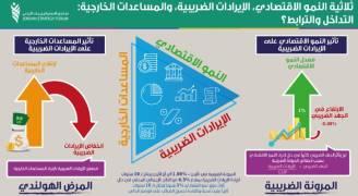 دراسة: الأردن لم يسجل فائض بالموازنة منذ ٥١ عاما وإيرادات الضريبية منخفضة