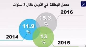 ارتفاع معدل البطالة في الأردن إلى 15 3% في العام 2016