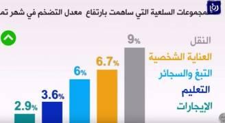 ارتفاع معدل التضخم بالأردن 1.8% في شهر تموز