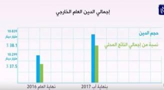 أكثر من 10 مليارات دينار حجم الدين الخارجي الجزء الأكبر سندات حكومية