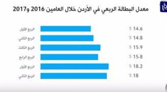 %18 معدل البطالة في المملكة خلال الربع الثاني