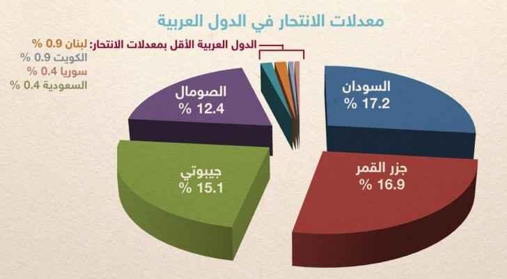 الانتحار عند العرب