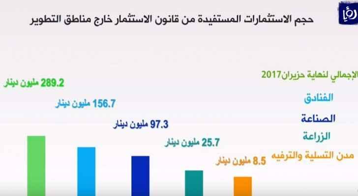 635 مليون دينار حجم الاستثمارات المستفيدة من قانون تشجيع الاستثمار