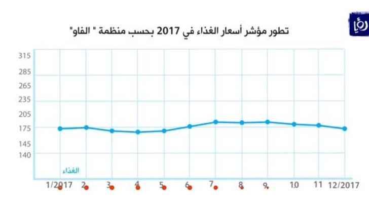 ارتفاعُ أسعار الغذاء العالمية بنسبةِ ثمانيةٍ في المائة العام الماضي