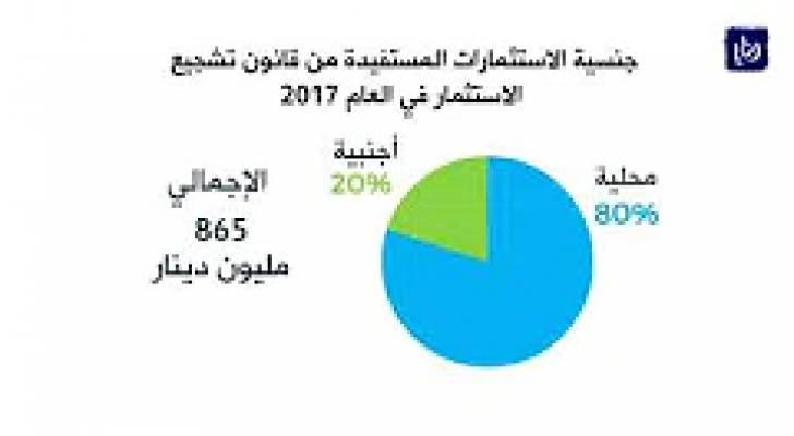 مليون دينار حجم المشاريع المستفيدة من قانون الاستثمارِ في 2017