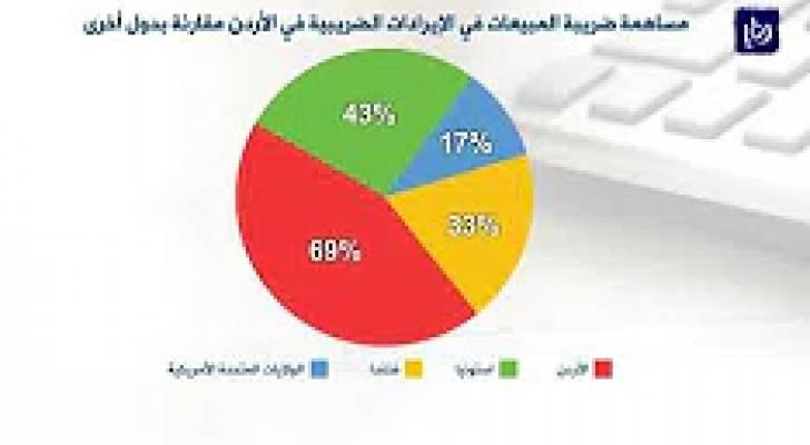 """""""الاستراتيجيات الأردني"""" يوصي بوضع نظام ضريبي عادل دون التركيز على """"المبيعات"""""""