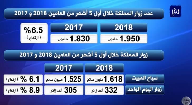 تحسن المؤشرات السياحية خلال أول 5 أشهر من العام الحالي