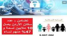 تضامن : عدد سكان الأردن يصل ١٠ ملايين نسمة و ٤٧% منهم نساء