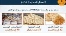 بدء تطبيق السقوف السعرية لمادة الخبز  السبت