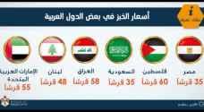 """أردنيون """"ساخطون"""" على مقارنة سعر الخبز بدول أخرى: أعطونا رواتبهم!"""