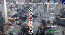 واقع الاستثمار في الدول العربية خلال العام 2017..فيديو