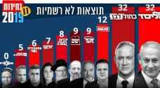 فرز 93%- أزرق أبيض يتقدم والعربية تصعد إلى 13 مقعدا