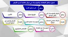 إعلان نتائج تقييم مخاطر القطاعات بمجال مكافحة غسل الأموال في الأردن