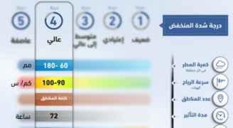 """تطور المنخفض الجوي المقبل على الأردن للدرجة الرابعة """"مطرياً"""" ورياح قوية وثلوج مساء الخميس"""