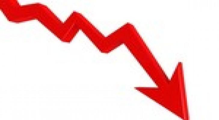 انخفاض اسعار المنتجين الصناعيين 7ر1 بالمئة 2014