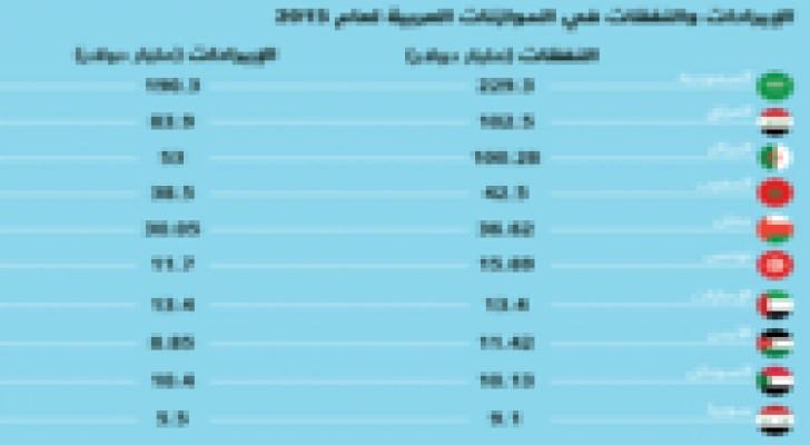 أكبر الموازنات العربية المعلنة للعام 2015