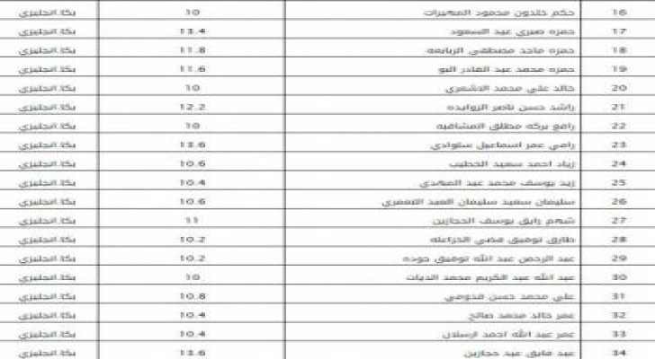 ديوان الخدمة المدنية ينشر أسماء الناجحين لوظيفة معلم