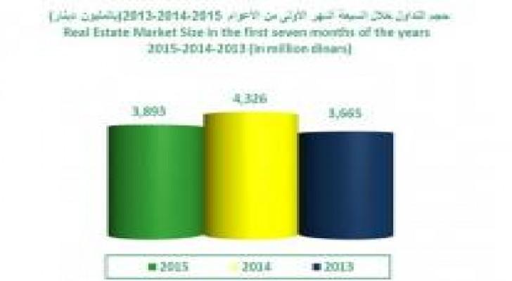 حركة تداولات سوق العقار لشهر تموز من عام 2015