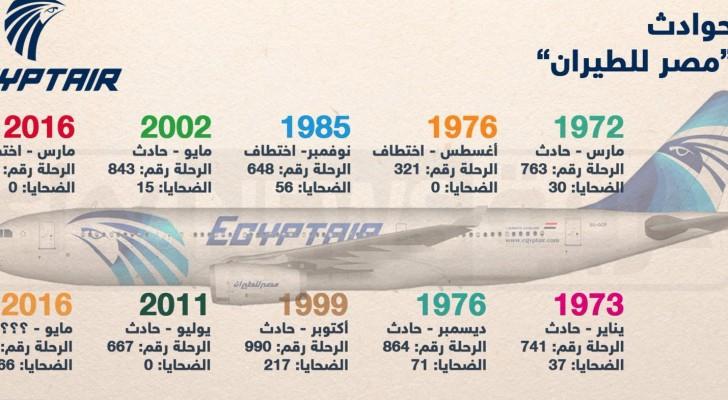 تسلسل زمني لحوادث مصر للطيران