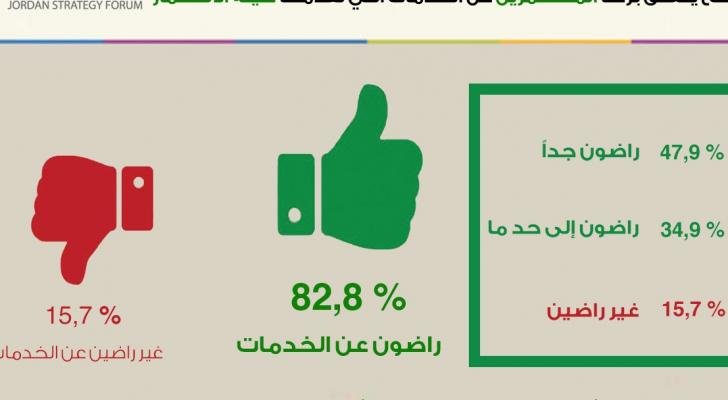 82.8 % من المستثمرين راضون عن الخدمات التي تقدمها هيئة الاستثمار