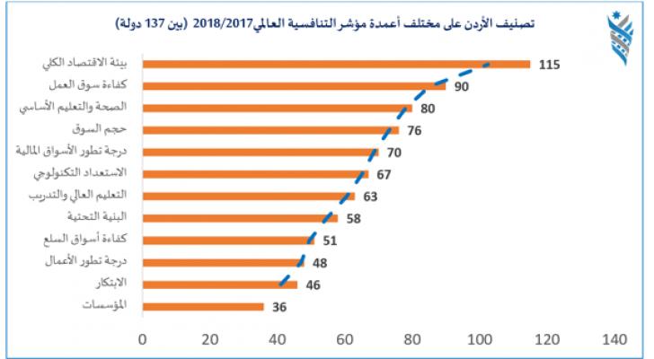 الأردن في مرتبة متأخرة باستقرار الاقتصاد الكلي