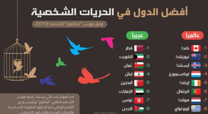 الأردن في المرتبة الثامنة لأفضل دولة عربية في الحريات الشخصية