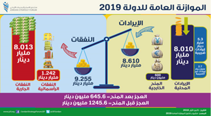 الموازنة العامة للدولة 2019