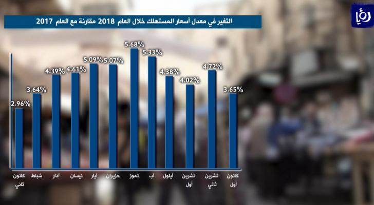 تعرف على تغير معدل التضخم في الأردن خلال العام 2018