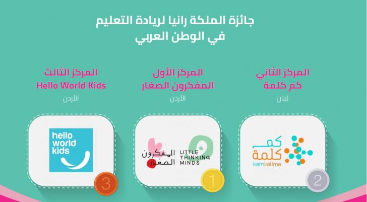 مؤسسة الملكة رانيا للتعليم والتنمية تعلن عن الفائزين بجائزة الملكة رانيا لريادة التعليم في الوطن العربي