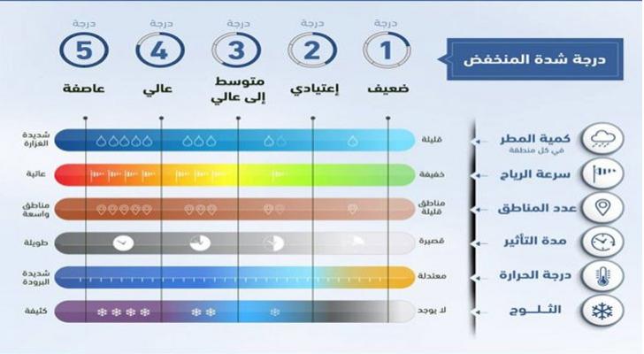 مؤشر لقياس شدة المنخفضات الجوية