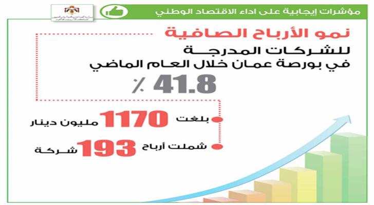 مؤشرات ايجابية على أداء الاقتصاد الوطني