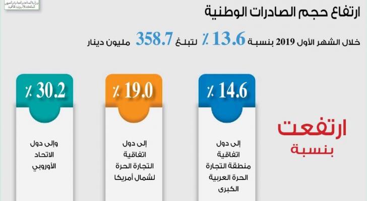 نمو الصادرات الأردنية