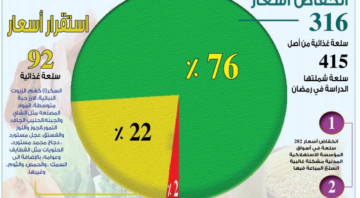 الصناعة: انخفاض اسعار 316 سعلة غذائية واستقرار 92 خلال رمضان