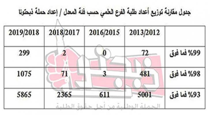 299 طالب وطالبة في الفرع العلمي حصلوا على معدل 99% فما فوق