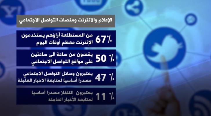 نتائج استطلاع مقياس الديمقراطية في الوطن العربي