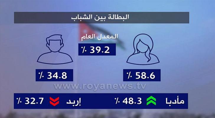 معدل البطالة في الأردن - رؤيا
