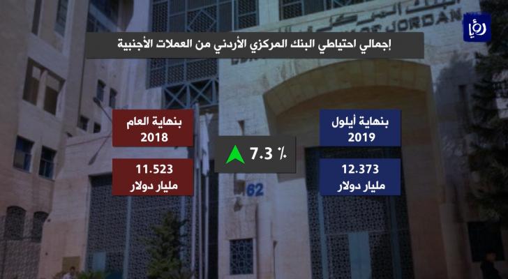 ارتفاع احتياطي الأردن من العملات الأجنبية 7.3% بنهاية ايلول
