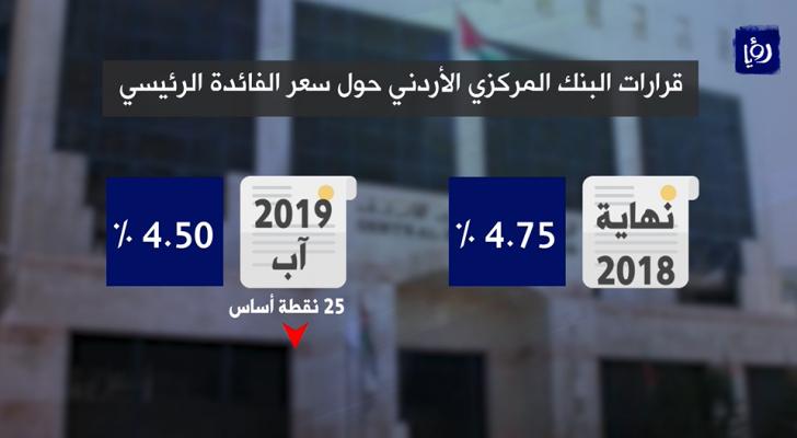 الأردنيون يترقبون العمل بتخفيض جديد على أسعار الفائدة