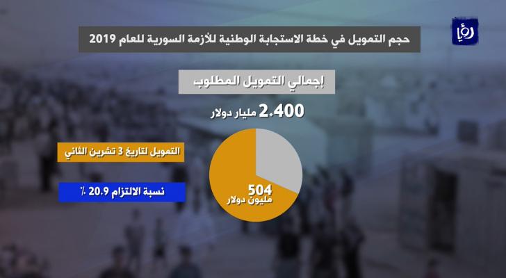 21 % نسبة التزام الدول المانحة بخطة الاستجابة للأزمة السورية
