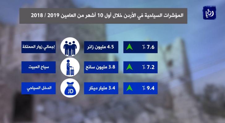 تحسن مؤشرات السياحة في الأردن