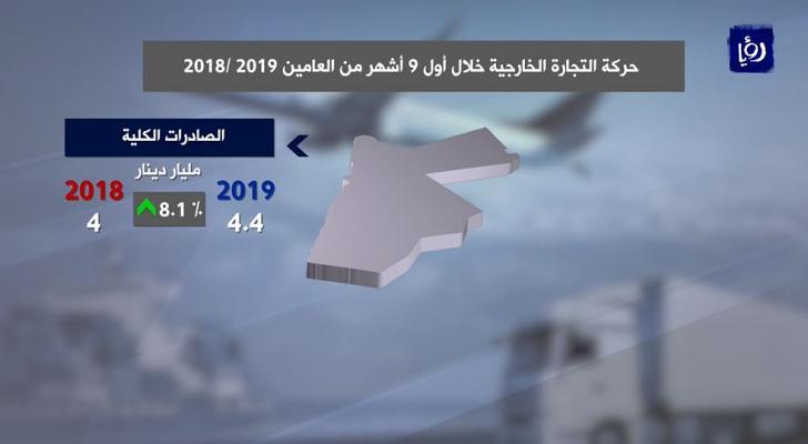 تراجع العجز التجاري للأردن 13.4 % خلال أول 9 أشهر من العام الحالي
