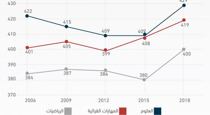 الأردن يتقدم في نتائج دراسة البرنامج الدولي لتقييم الطلبة بيزا 2018