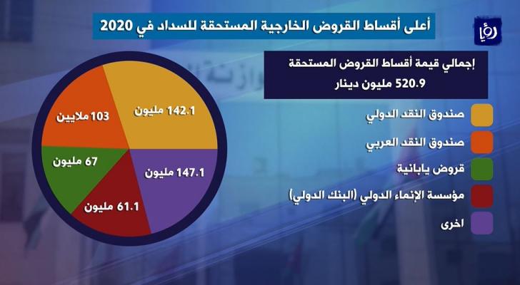 تعرف على مصادر التمويل في مشروع موازنة الأردن للعام 2020
