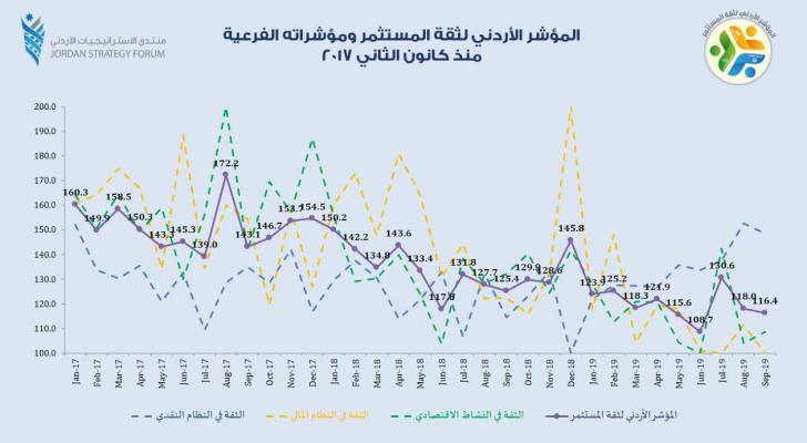 تراجع المؤشر الأردني لثقة المستثمر