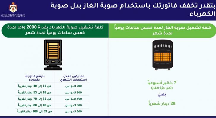 وزارة الطاقة تقارن بين كلفة استخدام مدفأة الكهرباء ومدفأة الغاز
