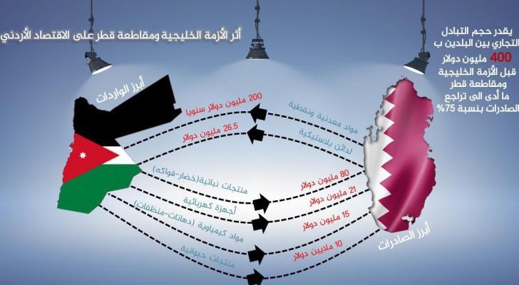 تراجع الصادرات الأردنية الى قطر