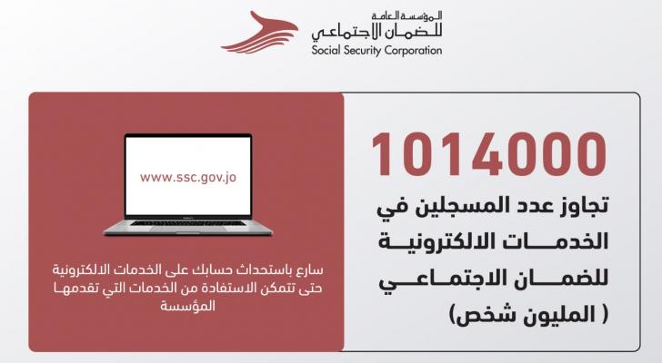 مليون مسجل في الخدمات الإلكترونية للضمان الاجتماعي